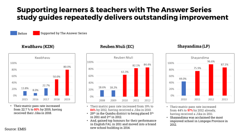 Case studies where The Answer Series improved pass rates />    <br/>    <img class=